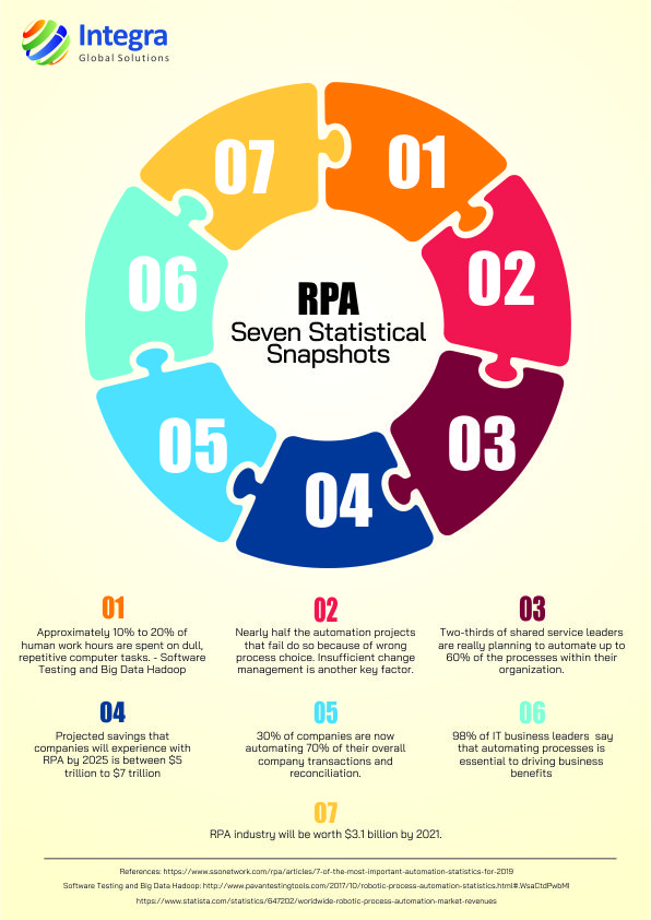RPA infographic